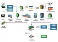 food waste recycling process.jpg
